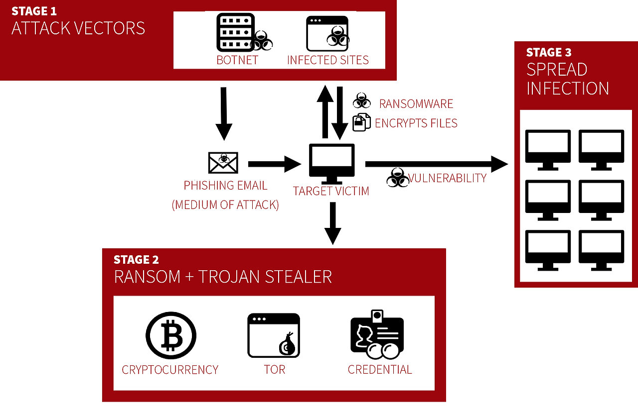 Lessons Learned From The Most Popular Ransomware Attacks Of 2017