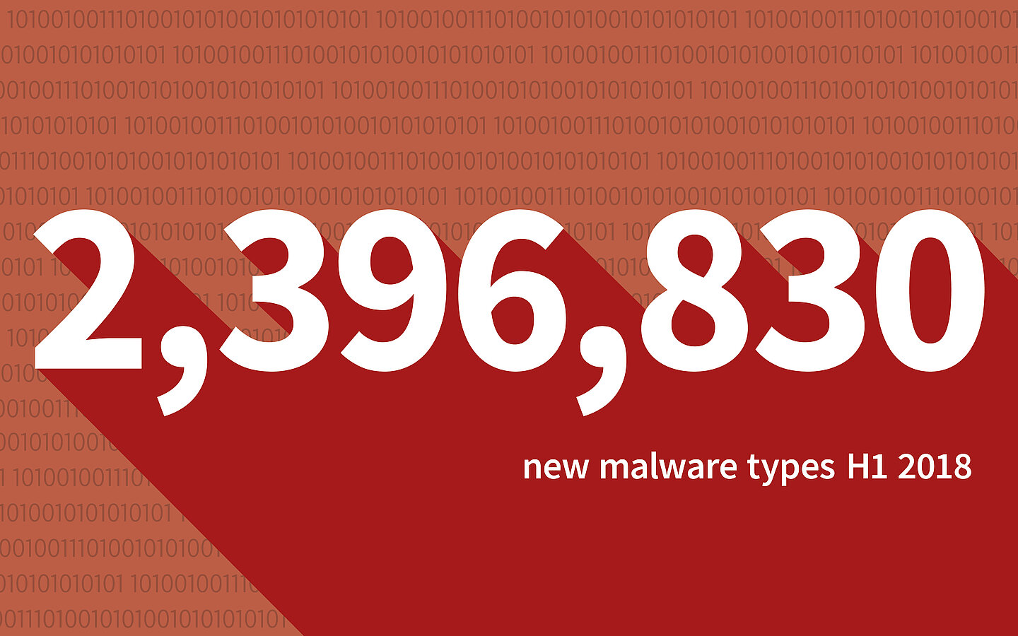 G DATA identified 2.396.830 malwaretypes in the first half of 2018
