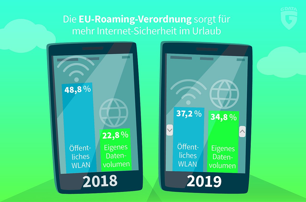 The newly introduced EU Roaming Regulation is having an impact and is capping the costs of smartphone use.