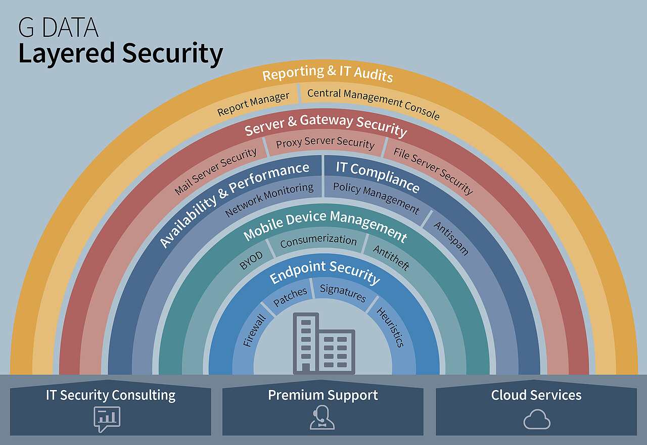 G DATA Layered Security - thoroughly sophisticated IT security | G DATA
