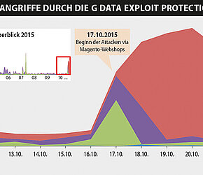 G DATA Exploit Protection effectively prevents attacks by infected Magento shops