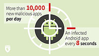 Mobile Malware Report - no let-up with Android malware