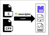 The compilation workflow of Emscripten.