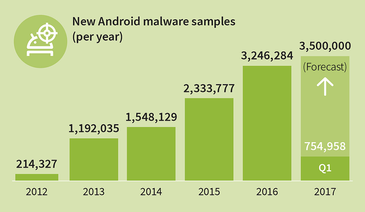8,400 new Android malware samples every day | SECURITY BLOG