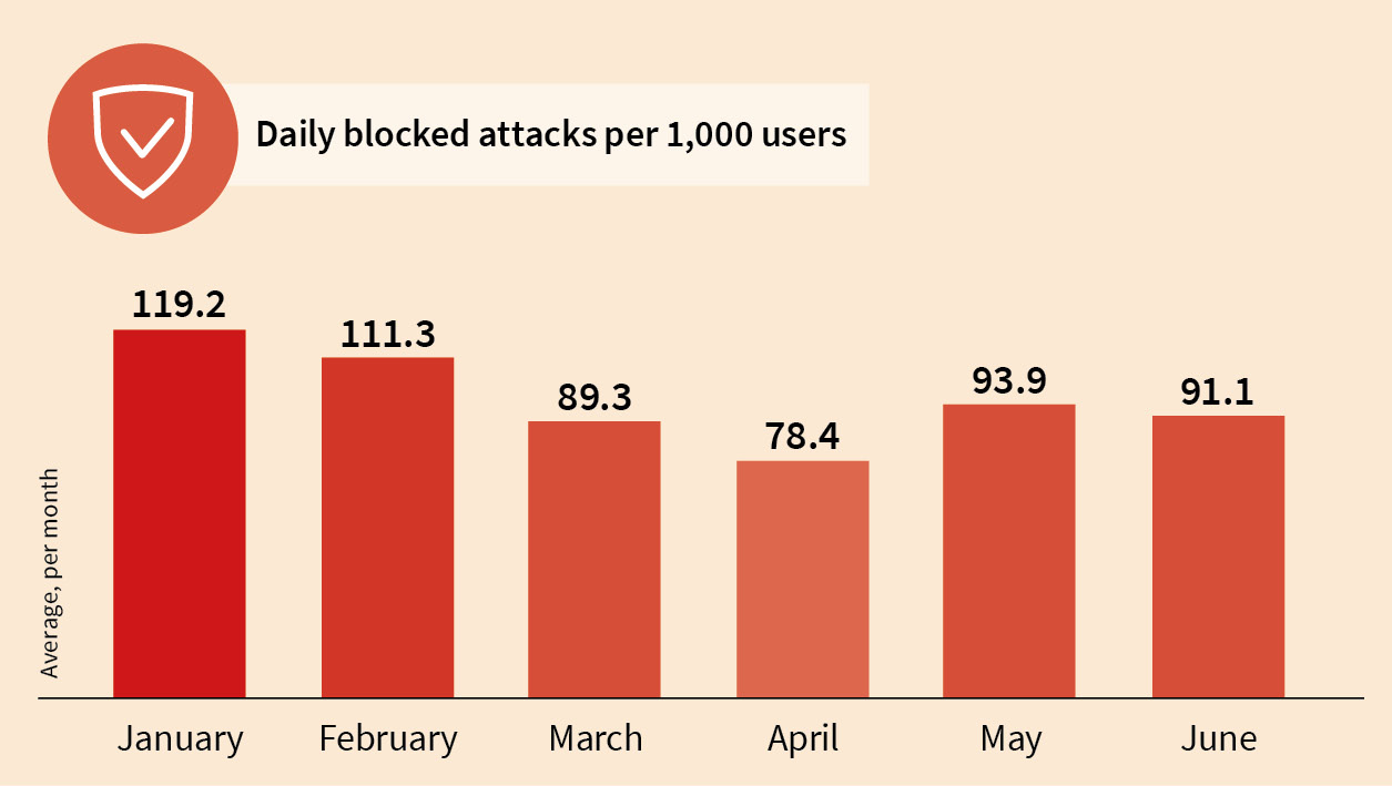Number of attempted infections blocked per 1000 users by G DATA Solutions every day