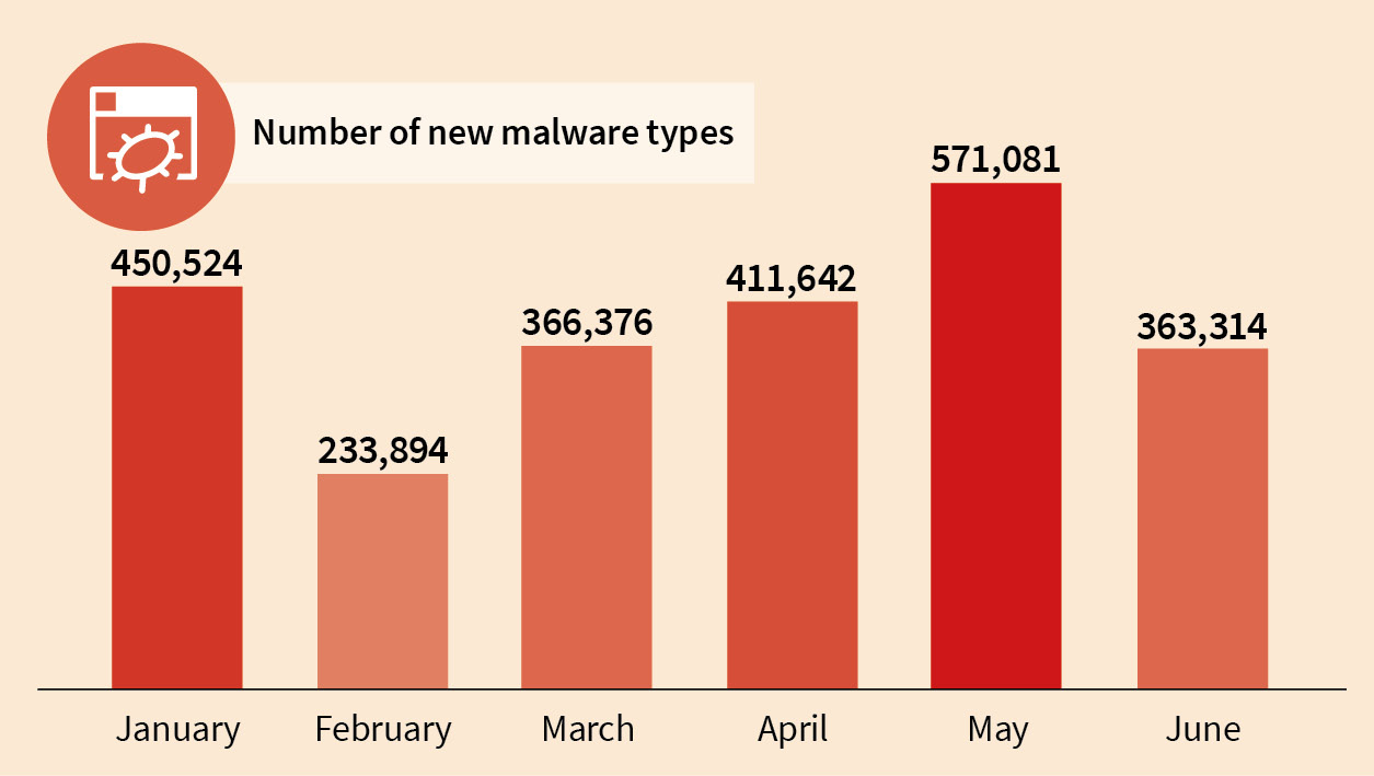 New Malware-samples found by G DATA, per month