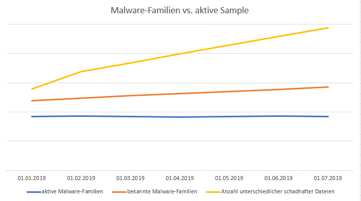 The number of malware families remains constant - the number of variants is increasing rapidly.