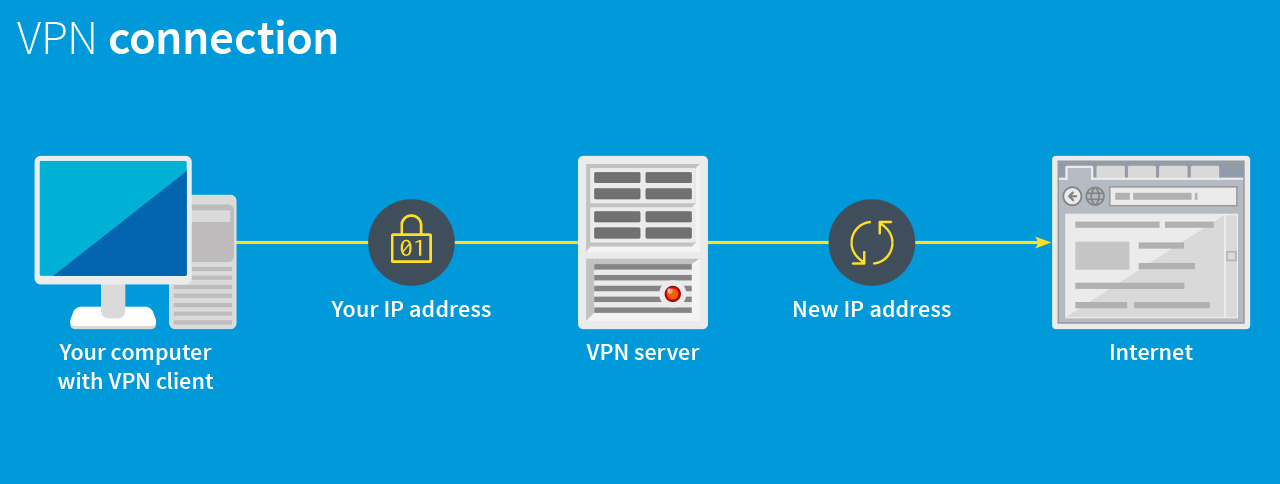 Infographic on how a VPN works